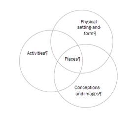 Figure 5:2: A diagrammatic representation of the characteristics of a place