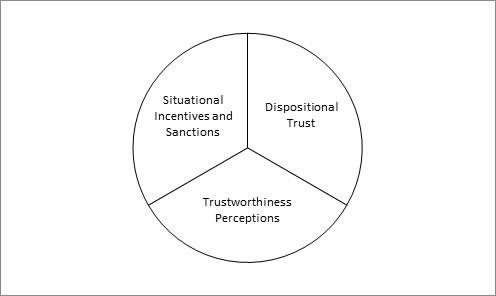 Figure 1: Model of Trust
