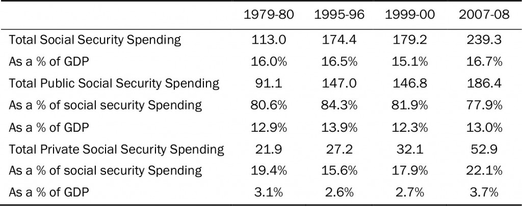 Table 1: Welfare Activity: Spending (£billion, 2007-08 prices RPI adjusted)