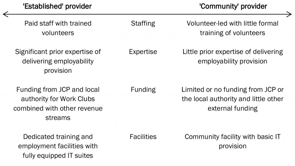 Figure 1: Ideal type of model of established and community work club providers