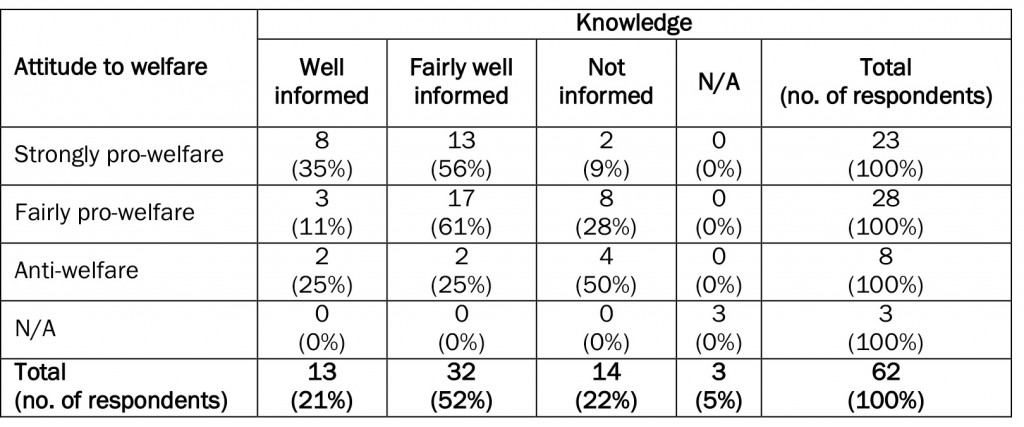 Table 13: Attitudes to welfare