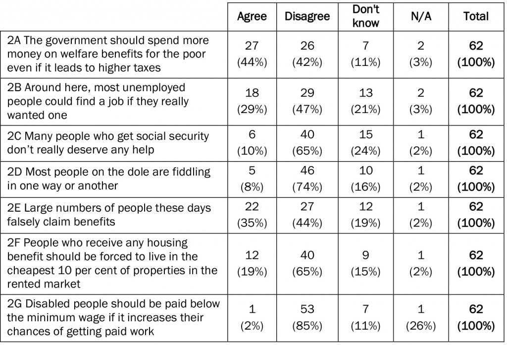 Table 2: Attitudes to welfare and government expenditure