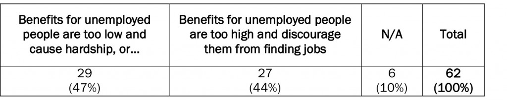 Table 3: Attitudes to the level of benefits for unemployed people