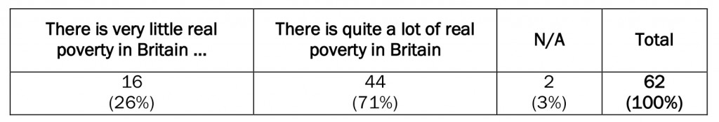 Table 5: Extent of poverty in britain