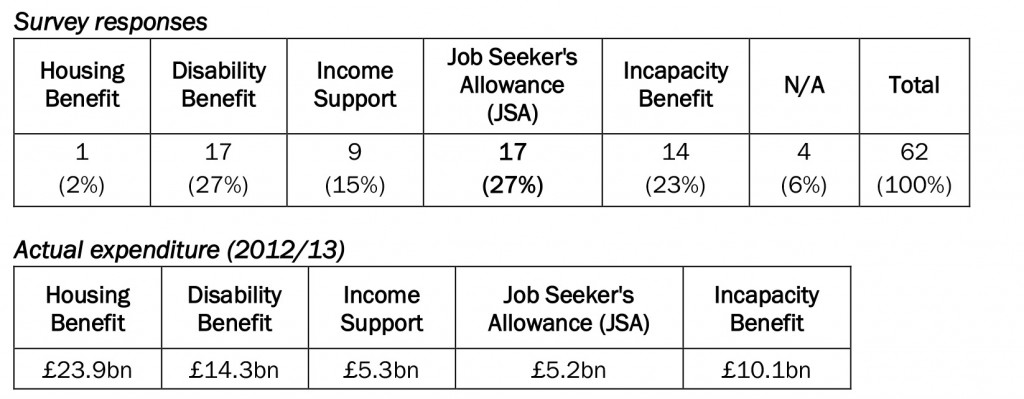 Table 9: Which of the following benefits is least government money spent on each year