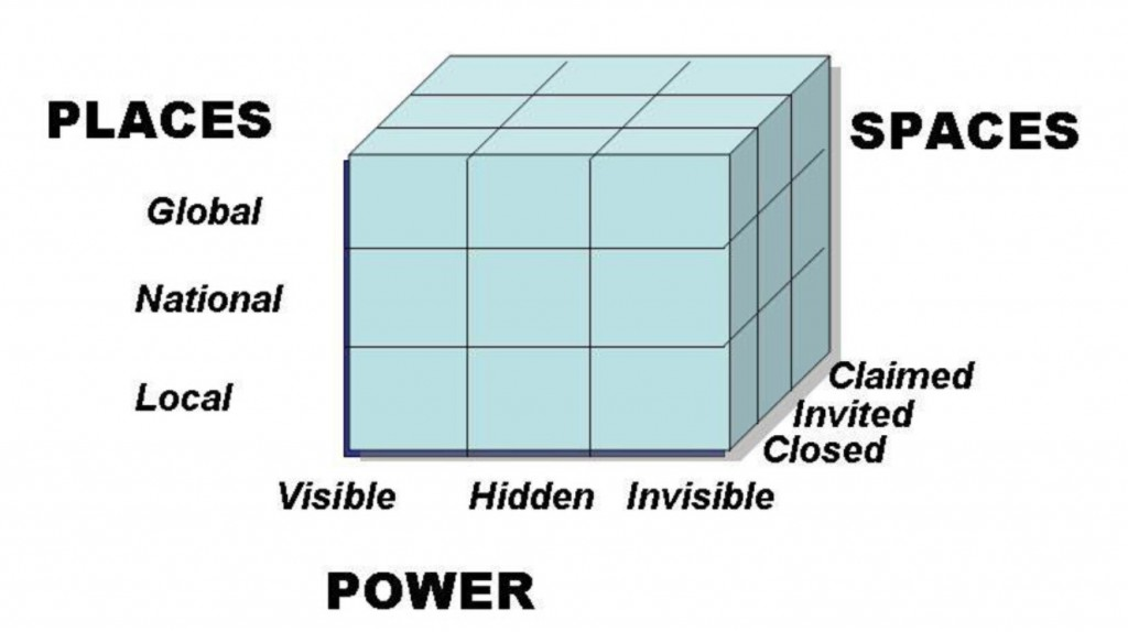 Figure1: The powercube