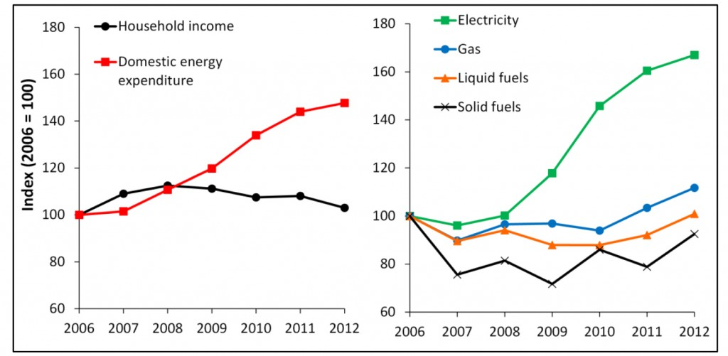 Figure 1: Evolution of average household income and domestic energy expenditure (total and disaggregated by energy carriers) in Spain 2006-2012, current Euros per year referred to the index 2006 = 100 for comparative purposes
