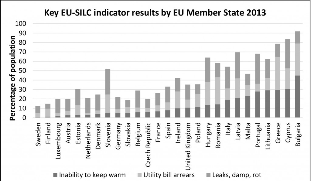 Member state averages for key EU-SILC indicators in 2013
