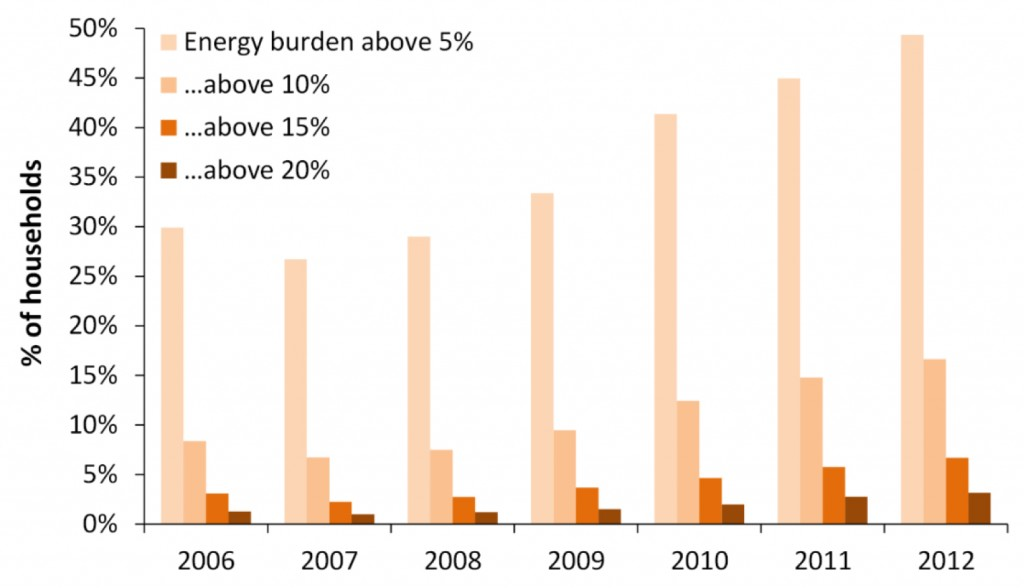 Figure 2: Proportion of Spanish households with an energy burden above certain thresholds, 2006-2012