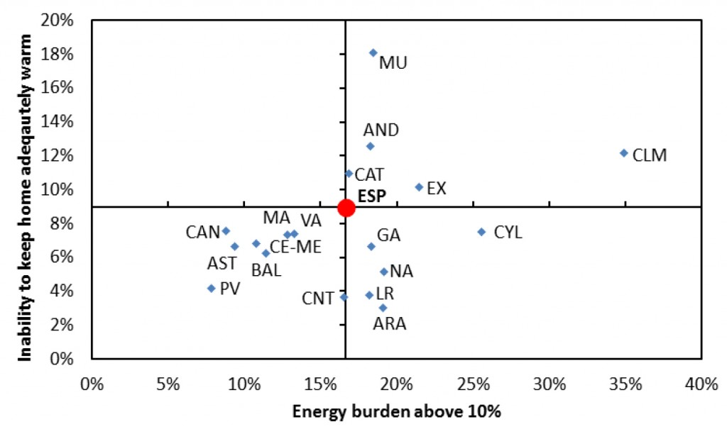 Figure 4: Inability to keep the home adequately warm vs. energy burden above 10% (percentage of households for both indicators), Spanish Autonomous Communities 2012