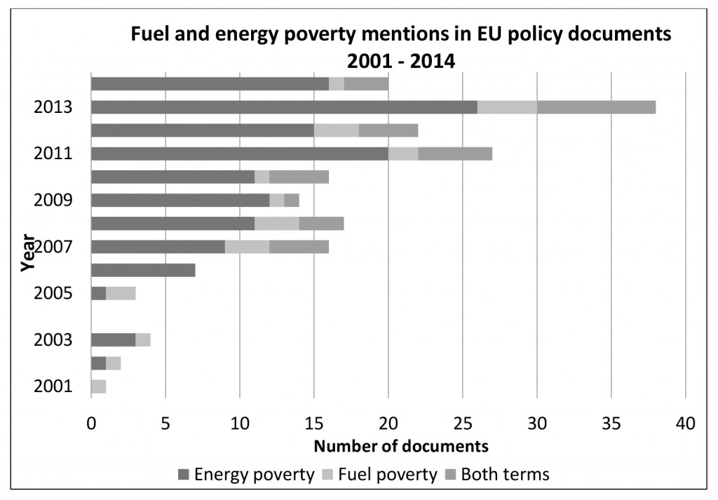 Fuel and energy poverty mentions in EU policy documents 2001-2014