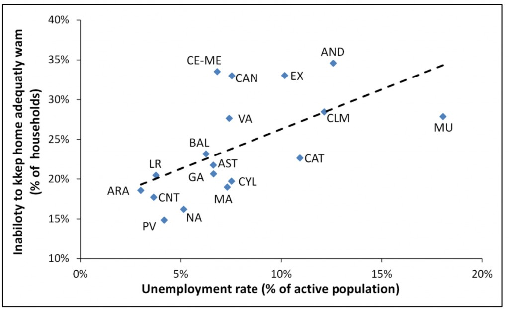 Figure 5: Inability to keep the home adequately warm vs. unemployment rate, Spanish Autonomous Communities 2012