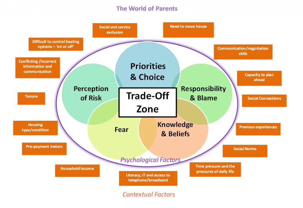Figure 7: The trade-off model