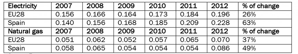 Table 1: Price of electricity and natural gas for average domestic consumers (Spain vs EU28 in 2007-2012) in current Euros per kWh, and percentage of change in prices between 2007 and 2012
