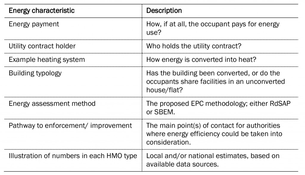 Table 1: HMO energy characteristics