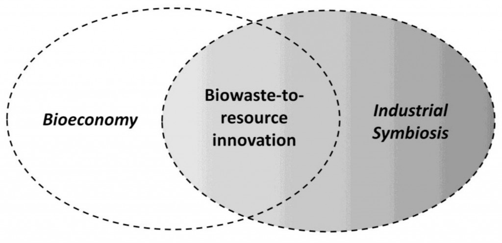 Figure 1: One kind of industrial symbiosis is biowaste-to-resource innovation which is similar to the waste-based bioeconomy, i.e. there is an overlap between industrial symbiosis and the bioeconomy (Science and Technology Select Committee, 2014; Allen et al. 2015; Velenturf, 2015)