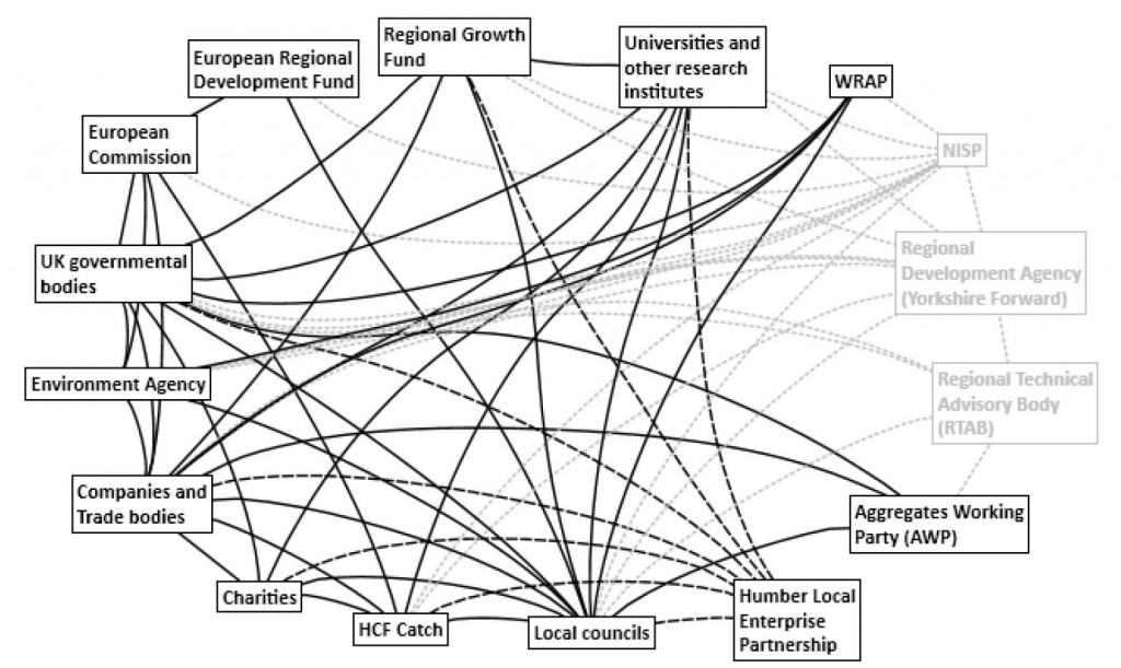 Figure 2: Network of governmental organisations and other organisations engaged in the governance of economic development and innovation in general, while some of these actors were also involved in bio-based developments and biowaste-to-resource innovation. Legend: Black boxes are organisations active in governance system in 2014; Silver boxes are organisations not active in governance system since 2012; Black lines are active connections; Black dotted lines are active connections since 2012; Silver dotted lines are inactive connections since 2012