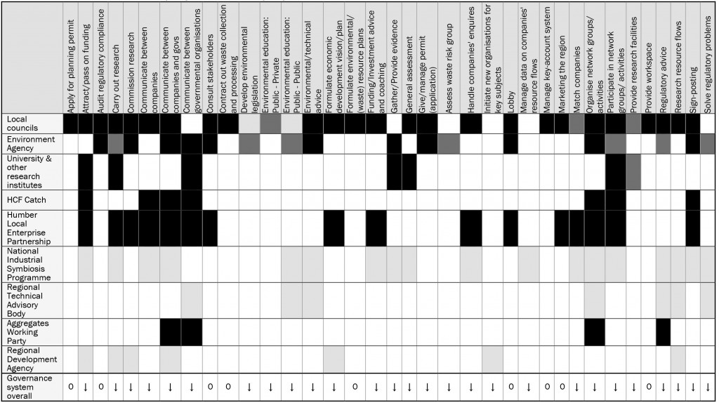 Table 4: Activities carried out by governmental organisations and associated organisations. Legend: Black means activity carried out by the organisation, Dark grey is activity carried out by fewer people/departments in that organisation since 2012, and Light grey is activity not carried out anymore by that organisation since 2012 in the Humber region. In the bottom row, downward arrow indicates reduced capacity, and 0 means capacity remained similar.