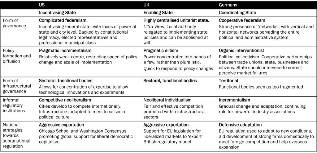 Table 1: The institutional context of the US, the UK and Germany