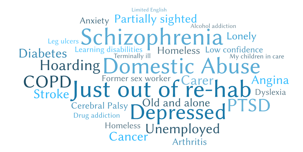 Word cloud showing issues that users are dealing with