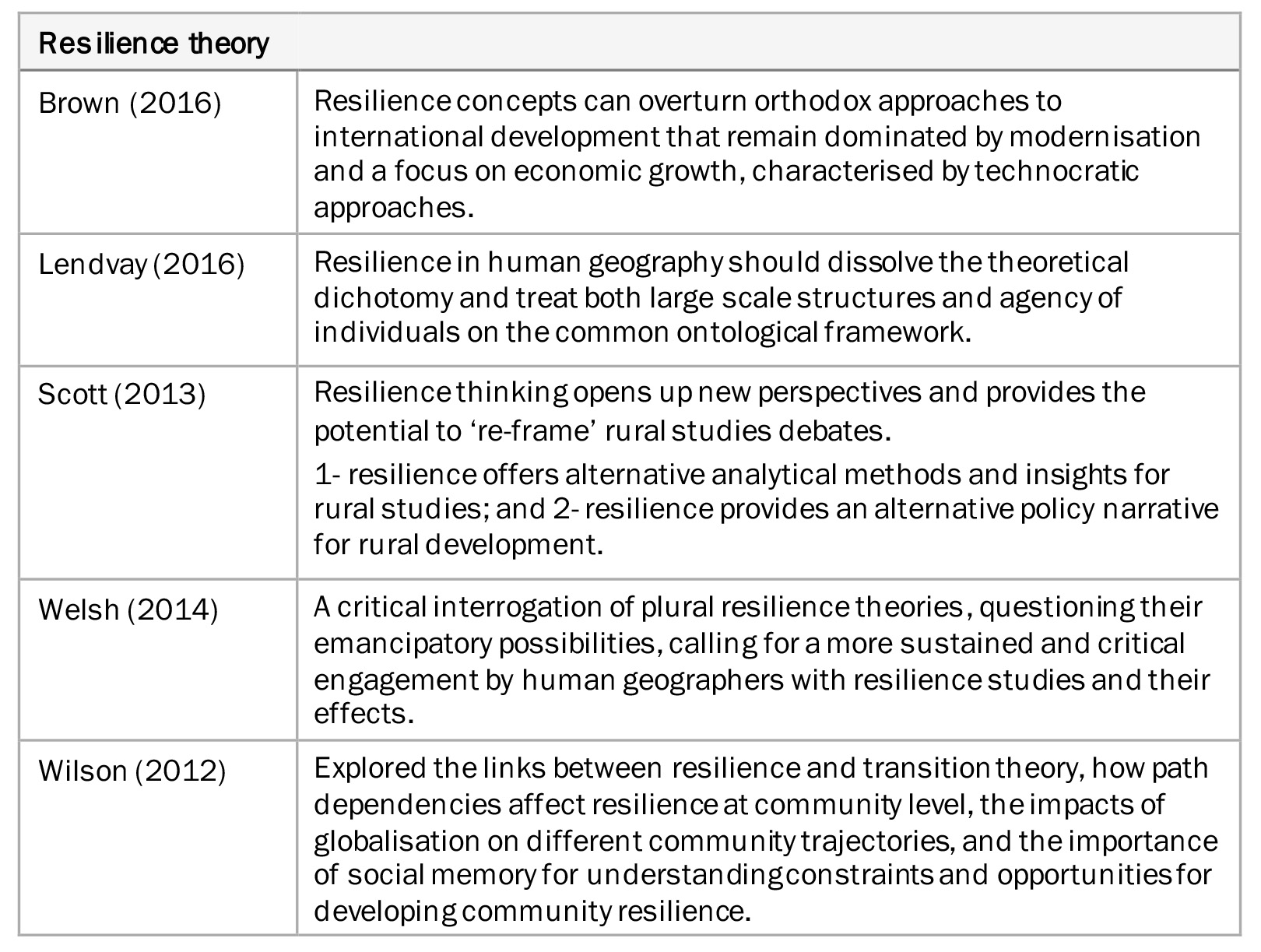 A list of resilience theories about development in the age of uncertainty and recurrent crises