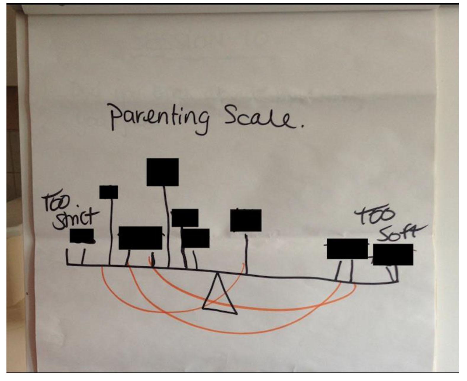 Parenting scale diagram