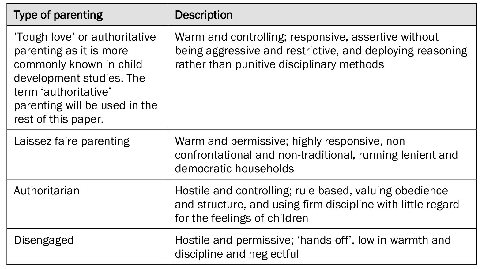 typology of parenting styles